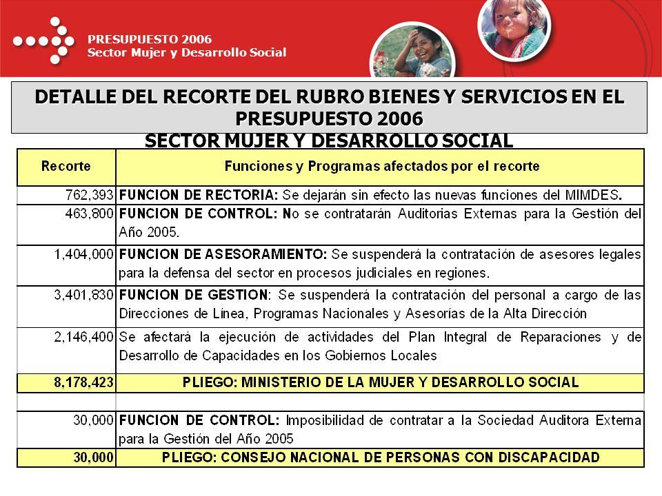 PRESUPUESTO 2006 Sector Mujer y Desarrollo Social RECURSOS DIRECTAMENTE RECAUDADOS 0.1% DONACIONES Y TRANSFERENCIAS 1.1% RECURSOS POR OPERACIONES OFICIALES DE CREDITO EXTERNO 11.0% RECURSOS ORDINARIOS 87.8% PRESUPUESTO DEL PLIEGO MIMDES – 2006 FUENTES DE FINANCIAMIENTO (Nuevos Soles)