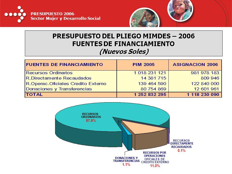 PRESUPUESTO 2006 Sector Mujer y Desarrollo Social RECURSOS DIRECTAMENTE RECAUDADOS 0.1% DONACIONES Y TRANSFERENCIAS 1.1% RECURSOS POR OPERACIONES OFIC