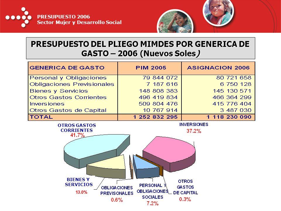 PRESUPUESTO 2006 Sector Mujer y Desarrollo Social PRESUPUESTO DEL PLIEGO MIMDES POR GENERICA DE GASTO – 2006 (Nuevos Soles) OTROS GASTOS CORRIENTES BI