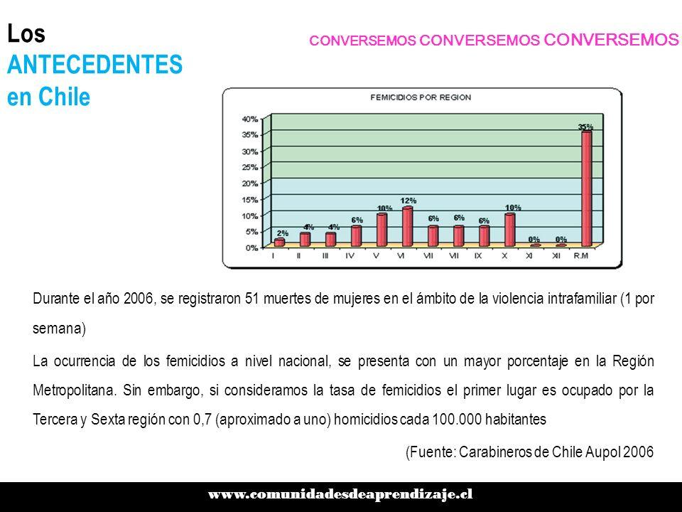 Los ANTECEDENTES en Chile Durante el año 2006, se registraron 51 muertes de mujeres en el ámbito de la violencia intrafamiliar (1 por semana) La ocurr