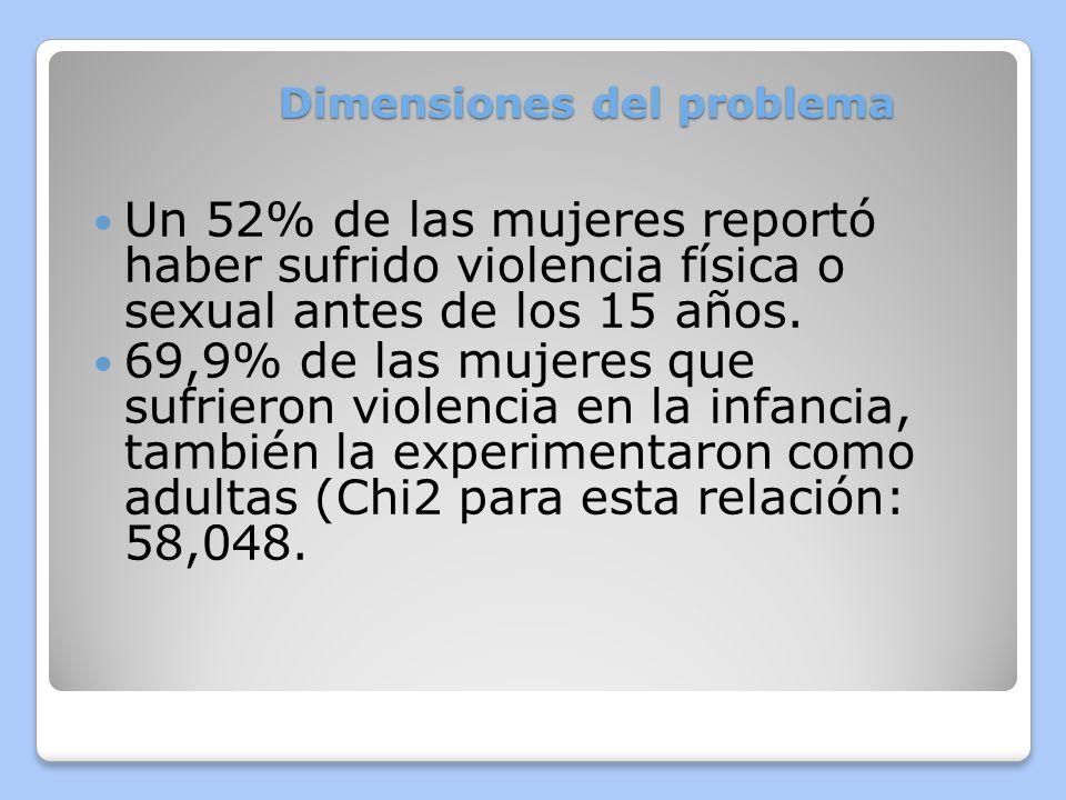 Dimensiones del problema En Centroamérica, homicidios de mujeres representan un 10% aprox., del total de homicidios.