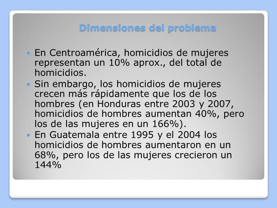 Entre 2003 y 2006 los homicidios de mujeres aumentaron un 52% tomando en cuenta a los 7 países del Istmo.