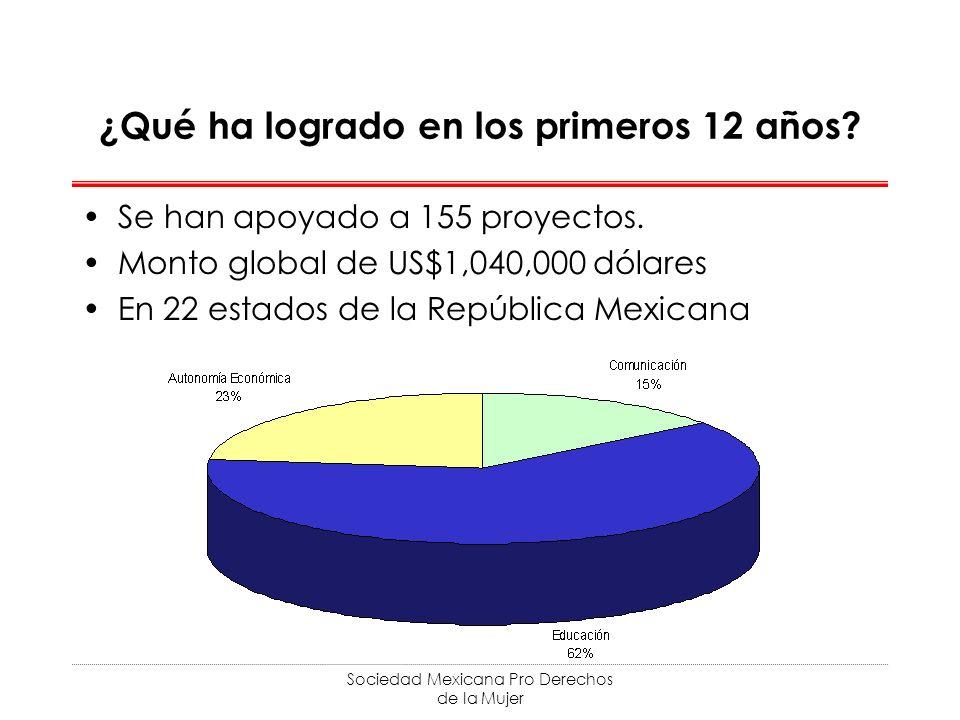 Sociedad Mexicana Pro Derechos de la Mujer ¿Qué ha logrado en los primeros 12 años.
