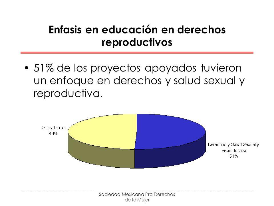 Sociedad Mexicana Pro Derechos de la Mujer Enfasis en educación en derechos reproductivos 51% de los proyectos apoyados tuvieron un enfoque en derechos y salud sexual y reproductiva.