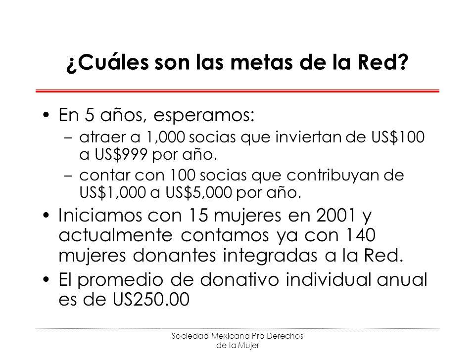 Sociedad Mexicana Pro Derechos de la Mujer ¿Cuáles son las metas de la Red? En 5 años, esperamos: –atraer a 1,000 socias que inviertan de US$100 a US$
