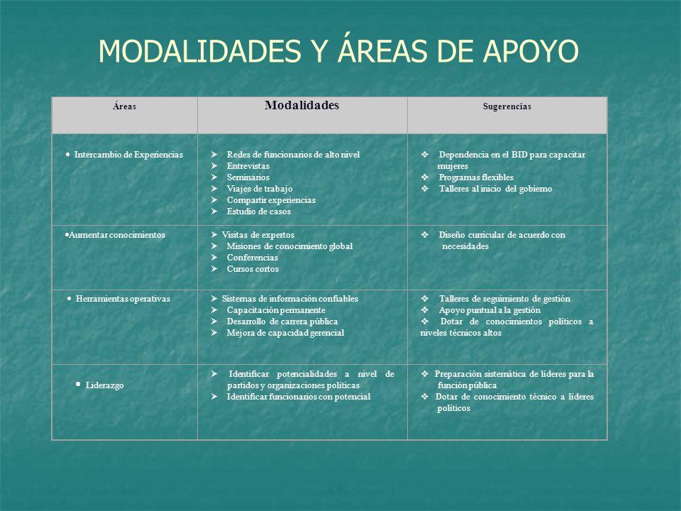 MODALIDADES Y ÁREAS DE APOYO Áreas Modalidades Sugerencias Intercambio de Experiencias Redes de funcionarios de alto nivel Entrevistas Seminarios Viaj