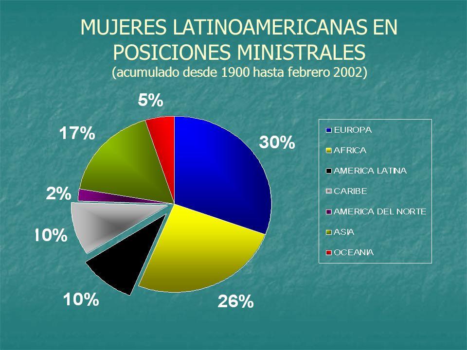 MUJERES LATINOAMERICANAS EN POSICIONES MINISTRALES (acumulado desde 1900 hasta febrero 2002)