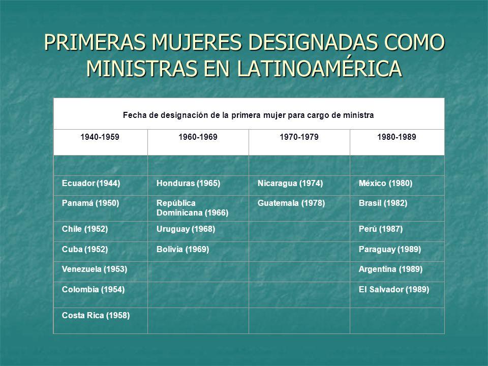 PRIMERAS MUJERES DESIGNADAS COMO MINISTRAS EN LATINOAMÉRICA Fecha de designación de la primera mujer para cargo de ministra 1940-19591960-19691970-19791980-1989 Ecuador (1944)Honduras (1965)Nicaragua (1974)México (1980) Panamá (1950)República Dominicana (1966) Guatemala (1978)Brasil (1982) Chile (1952)Uruguay (1968) Perú (1987) Cuba (1952)Bolivia (1969) Paraguay (1989) Venezuela (1953) Argentina (1989) Colombia (1954) El Salvador (1989) Costa Rica (1958) Fuente: Cuadro A-5