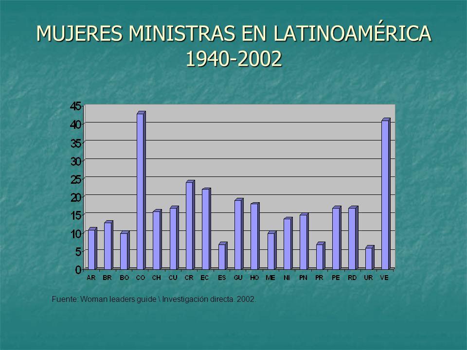 MUJERES MINISTRAS EN LATINOAMÉRICA 1940-2002 Fuente: Woman leaders guide \ Investigación directa. 2002.
