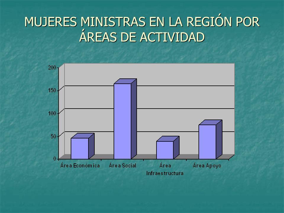 MUJERES MINISTRAS EN LA REGIÓN POR ÁREAS DE ACTIVIDAD