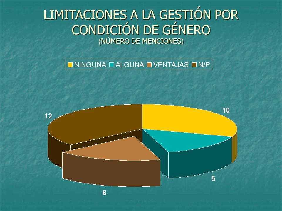LIMITACIONES A LA GESTIÓN POR CONDICIÓN DE GÉNERO (NÚMERO DE MENCIONES)