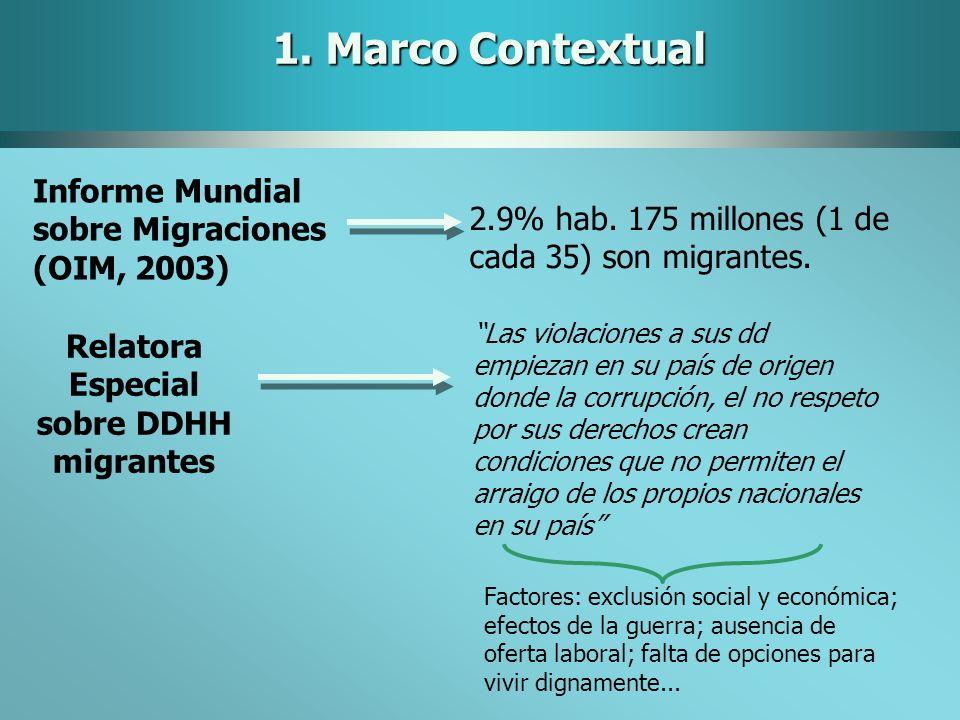 1. Marco Contextual Informe Mundial sobre Migraciones (OIM, 2003) 2.9% hab. 175 millones (1 de cada 35) son migrantes. Relatora Especial sobre DDHH mi