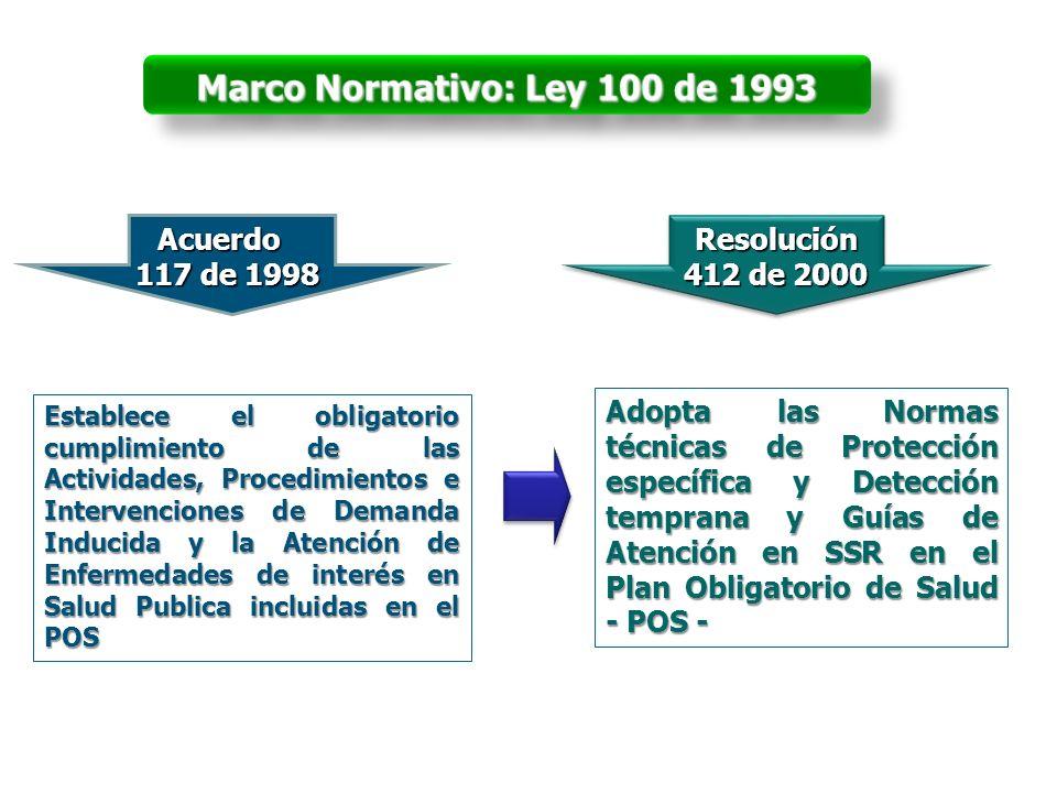 Acuerdo 117 de 1998 Resolución 412 de 2000 Establece el obligatorio cumplimiento de las Actividades, Procedimientos e Intervenciones de Demanda Induci
