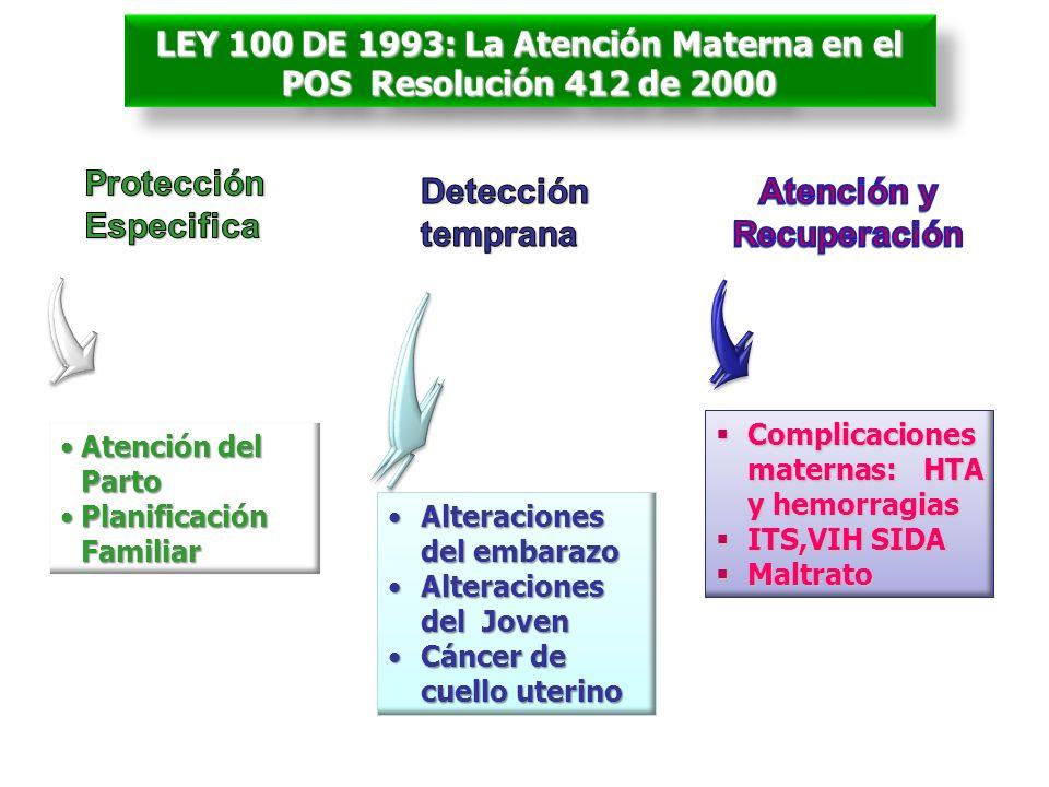 Atención del PartoAtención del Parto Planificación FamiliarPlanificación Familiar Alteraciones del embarazoAlteraciones del embarazo Alteraciones del