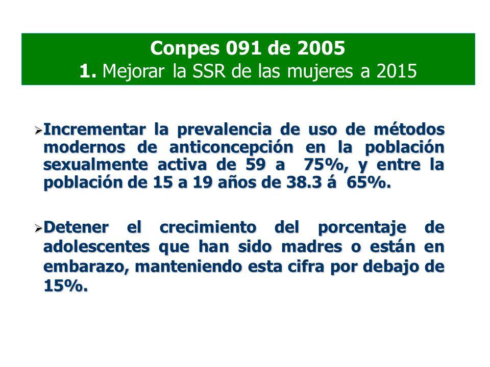 Conpes 091 de 2005 1. Mejorar la SSR de las mujeres a 2015 Incrementar la prevalencia de uso de métodos modernos de anticoncepción en la población sex