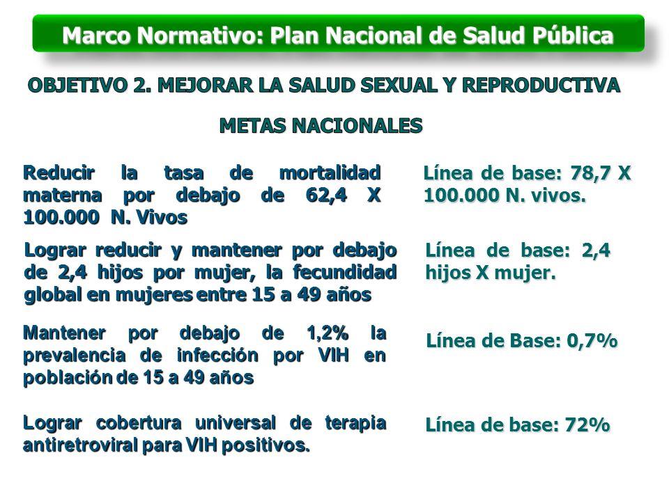 Lograr cobertura universal de terapia antiretroviral para VIH positivos. Línea de base: 78,7 X 100.000 N. vivos. Reducir la tasa de mortalidad materna