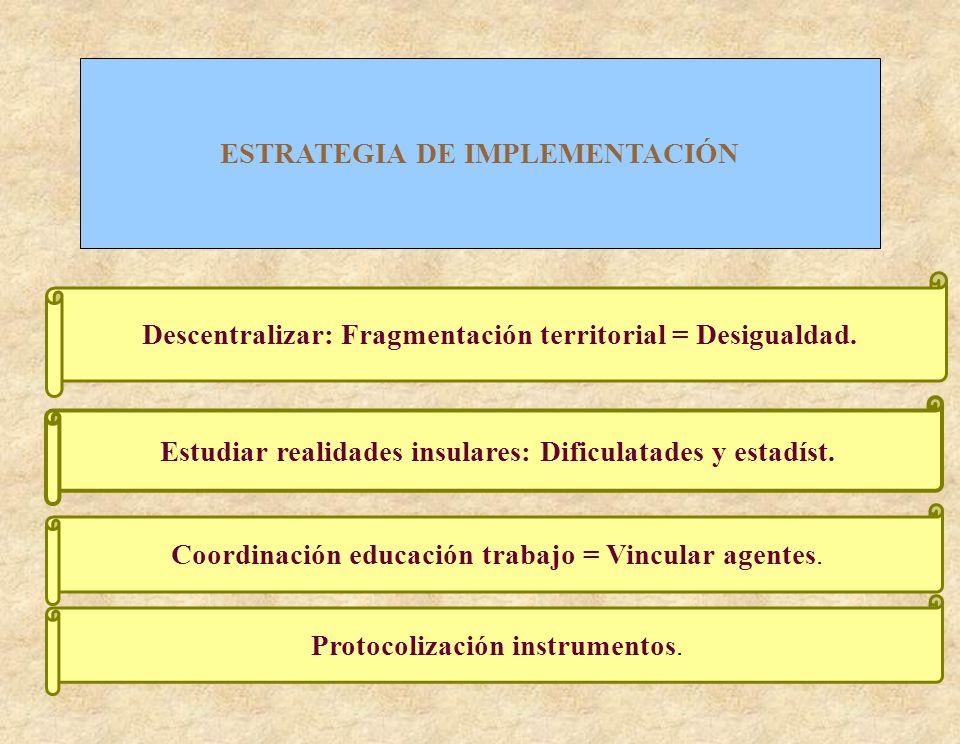 ESTRATEGIA DE IMPLEMENTACIÓN Descentralizar: Fragmentación territorial = Desigualdad. Estudiar realidades insulares: Dificulatades y estadíst. Coordin