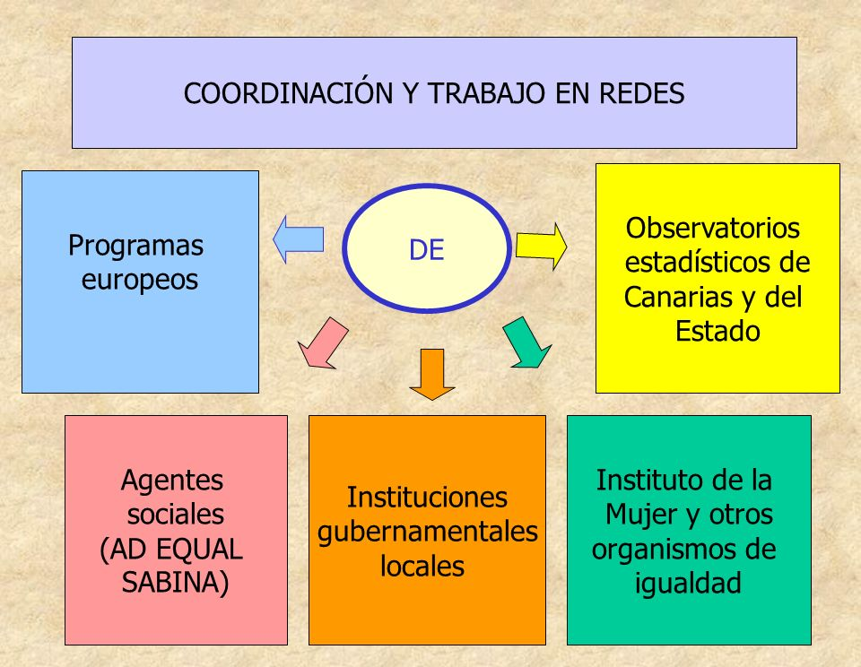 COORDINACIÓN Y TRABAJO EN REDES DE Agentes sociales (AD EQUAL SABINA) Programas europeos Instituciones gubernamentales locales Instituto de la Mujer y