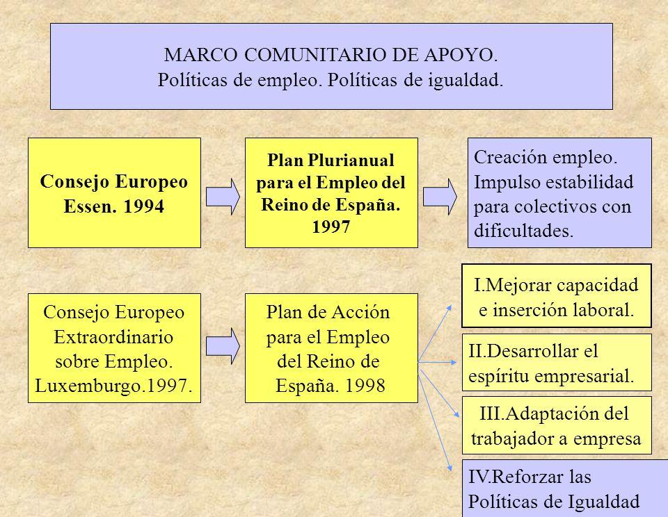 MARCO COMUNITARIO DE APOYO. Políticas de empleo. Políticas de igualdad. Consejo Europeo Essen. 1994 Plan Plurianual para el Empleo del Reino de España