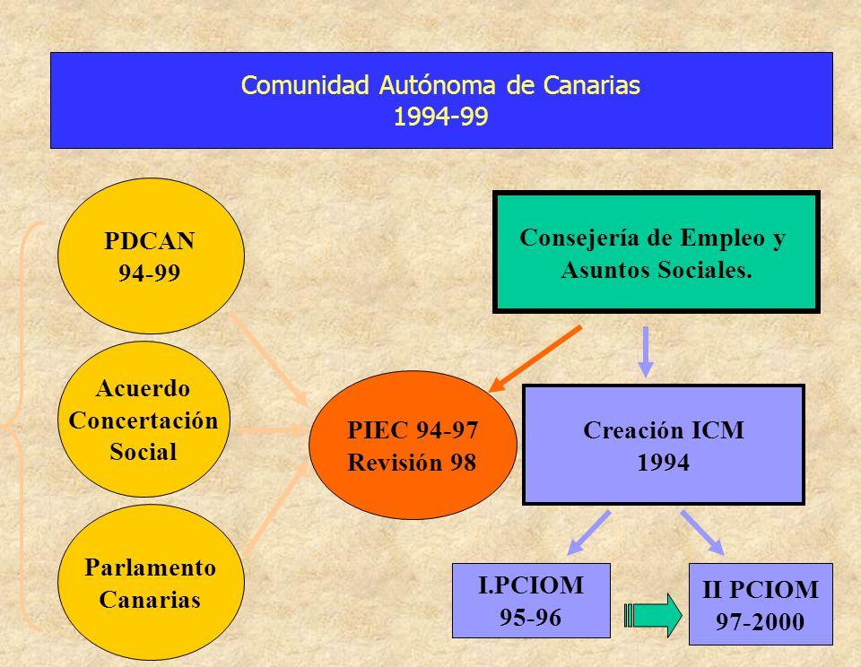 Comunidad Autónoma de Canarias 1994-99 PDCAN 94-99 Acuerdo Concertación Social Parlamento Canarias PIEC 94-97 Revisión 98 Consejería de Empleo y Asunt