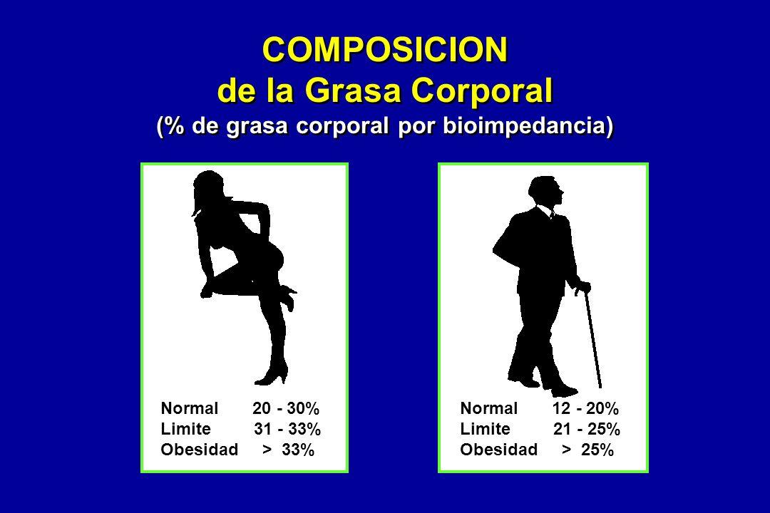 Normal 20 - 30% Limite 31 - 33% Obesidad > 33% COMPOSICION de la Grasa Corporal (% de grasa corporal por bioimpedancia) Normal 12 - 20% Limite 21 - 25% Obesidad > 25%