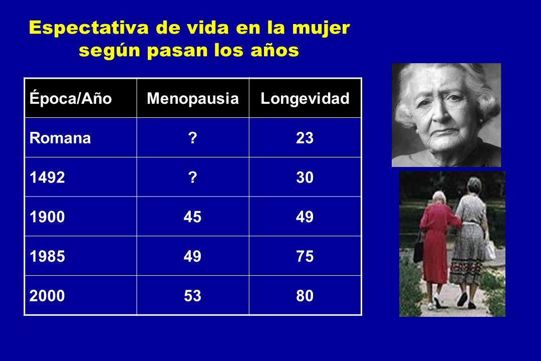 Espectativa de vida en la mujer según pasan los años Época/AñoMenopausiaLongevidad Romana?23 1492?30 19004549 19854975 20005380