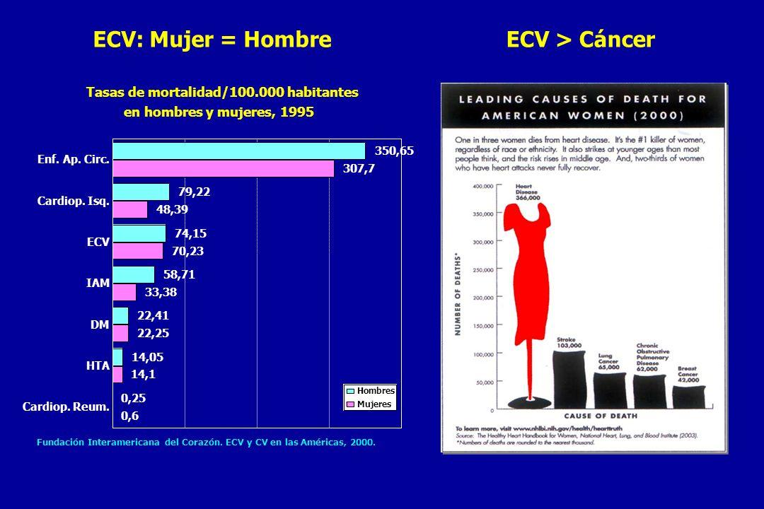 Tasas de mortalidad/100.000 habitantes en hombres y mujeres, 1995 Fundación Interamericana del Corazón.