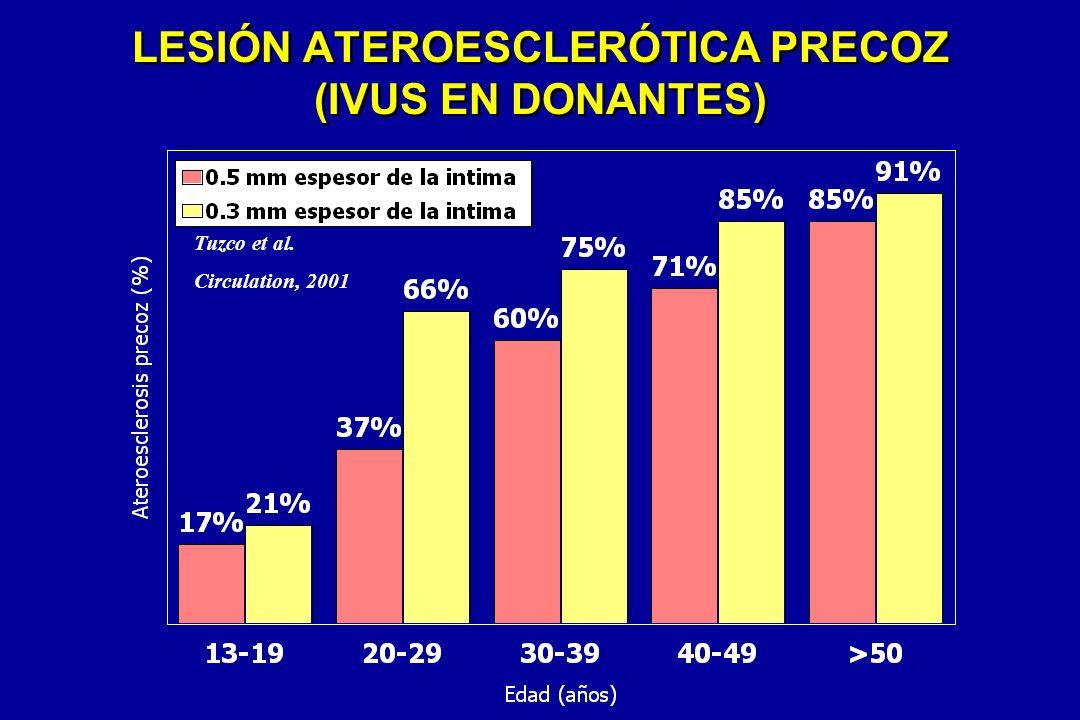 LESIÓN ATEROESCLERÓTICA PRECOZ (IVUS EN DONANTES) Tuzco et al. Circulation, 2001