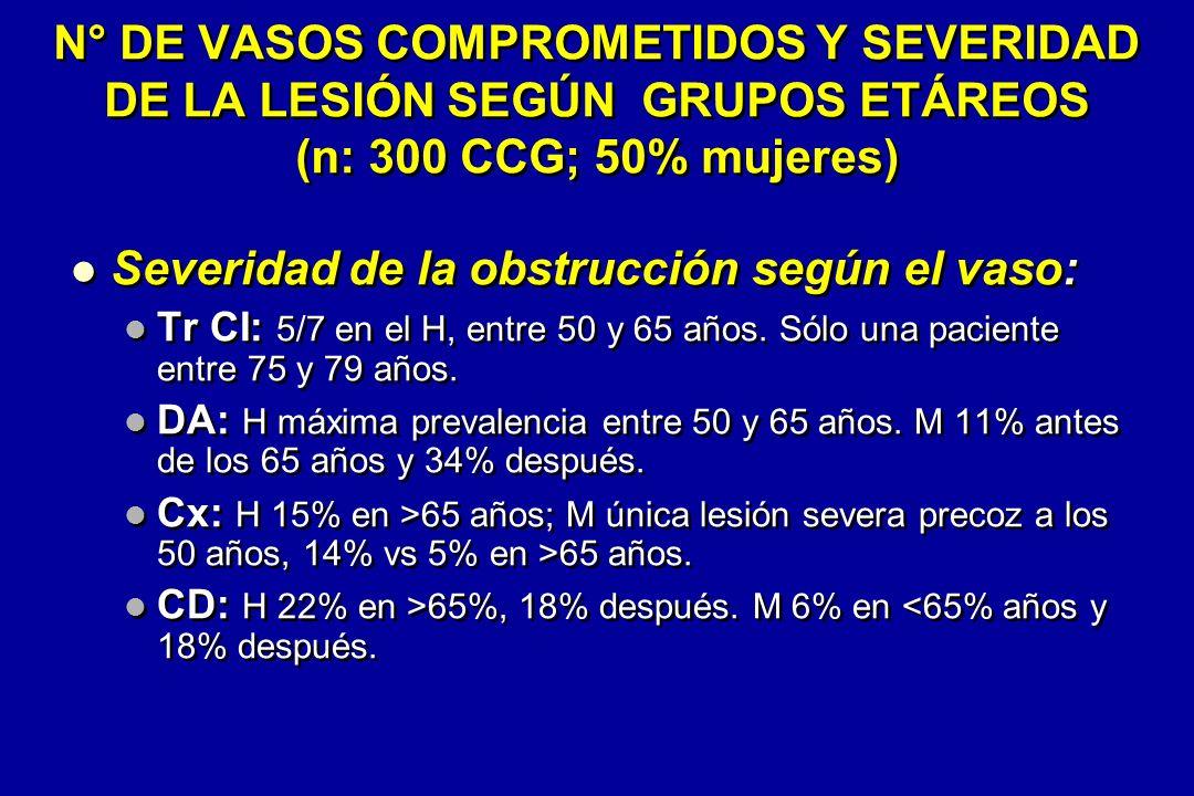 N° DE VASOS COMPROMETIDOS Y SEVERIDAD DE LA LESIÓN SEGÚN GRUPOS ETÁREOS (n: 300 CCG; 50% mujeres) Severidad de la obstrucción según el vaso: Tr CI: 5/7 en el H, entre 50 y 65 años.
