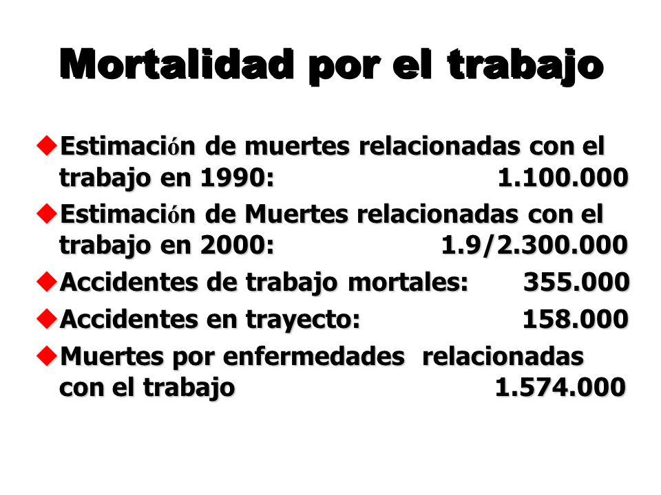 Mortalidad por el trabajo u Estimaci ó n de muertes relacionadas con el trabajo en 1990: 1.100.000 u Estimaci ó n de Muertes relacionadas con el trabajo en 2000: 1.9/2.300.000 u Accidentes de trabajo mortales: 355.000 u Accidentes en trayecto: 158.000 u Muertes por enfermedades relacionadas con el trabajo 1.574.000