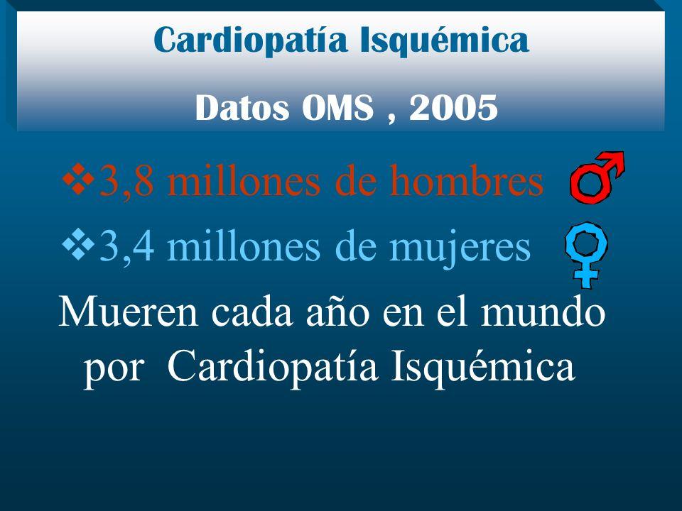 3,8 millones de hombres 3,4 millones de mujeres Mueren cada año en el mundo por Cardiopatía Isquémica Cardiopatía Isquémica Datos OMS, 2005