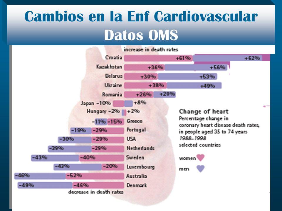Cambios en la Enf Cardiovascular Datos OMS