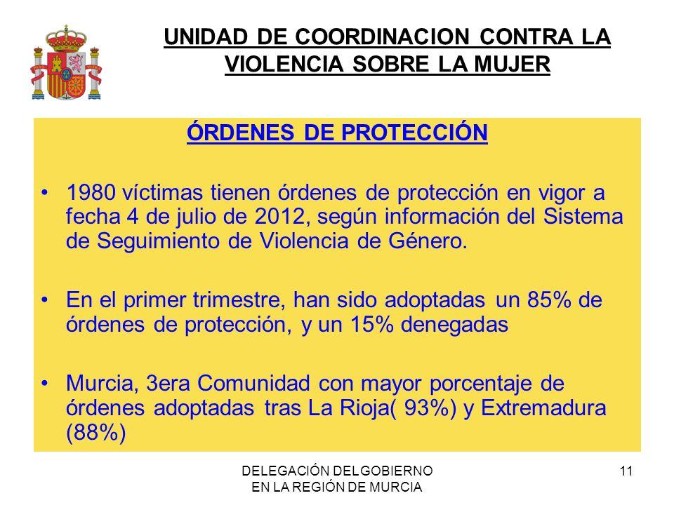 UNIDAD DE COORDINACION CONTRA LA VIOLENCIA SOBRE LA MUJER DELEGACIÓN DEL GOBIERNO EN LA REGIÓN DE MURCIA 11 ÓRDENES DE PROTECCIÓN 1980 víctimas tienen