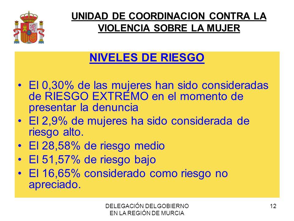 UNIDAD DE COORDINACION CONTRA LA VIOLENCIA SOBRE LA MUJER DELEGACIÓN DEL GOBIERNO EN LA REGIÓN DE MURCIA 12 NIVELES DE RIESGO El 0,30% de las mujeres