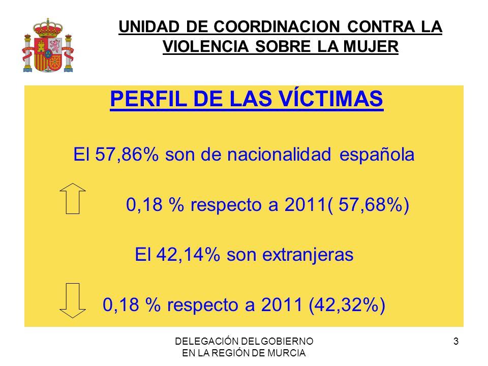 UNIDAD DE COORDINACION CONTRA LA VIOLENCIA SOBRE LA MUJER DELEGACIÓN DEL GOBIERNO EN LA REGIÓN DE MURCIA 3 PERFIL DE LAS VÍCTIMAS El 57,86% son de nac