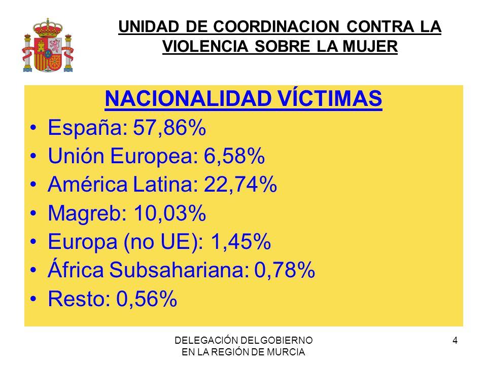 UNIDAD DE COORDINACION CONTRA LA VIOLENCIA SOBRE LA MUJER DELEGACIÓN DEL GOBIERNO EN LA REGIÓN DE MURCIA 4 NACIONALIDAD VÍCTIMAS España: 57,86% Unión Europea: 6,58% América Latina: 22,74% Magreb: 10,03% Europa (no UE): 1,45% África Subsahariana: 0,78% Resto: 0,56%