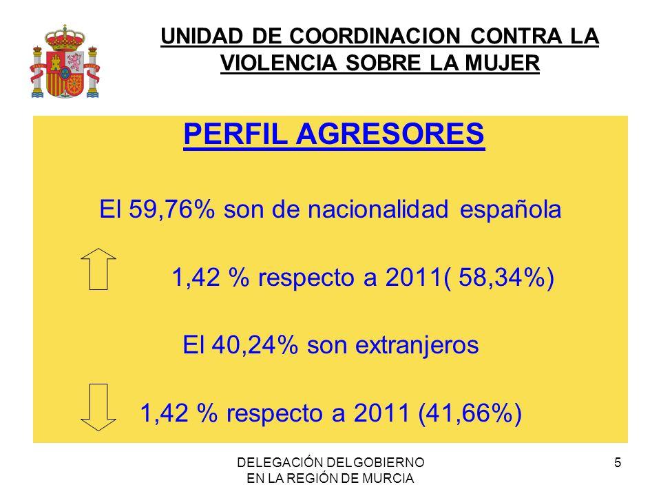 UNIDAD DE COORDINACION CONTRA LA VIOLENCIA SOBRE LA MUJER DELEGACIÓN DEL GOBIERNO EN LA REGIÓN DE MURCIA 5 PERFIL AGRESORES El 59,76% son de nacionalidad española 1,42 % respecto a 2011( 58,34%) El 40,24% son extranjeros 1,42 % respecto a 2011 (41,66%)
