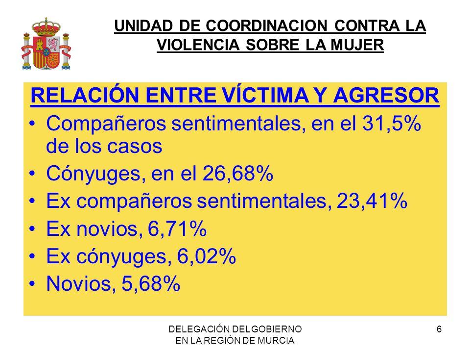 UNIDAD DE COORDINACION CONTRA LA VIOLENCIA SOBRE LA MUJER DELEGACIÓN DEL GOBIERNO EN LA REGIÓN DE MURCIA 6 RELACIÓN ENTRE VÍCTIMA Y AGRESOR Compañeros sentimentales, en el 31,5% de los casos Cónyuges, en el 26,68% Ex compañeros sentimentales, 23,41% Ex novios, 6,71% Ex cónyuges, 6,02% Novios, 5,68%
