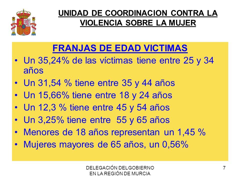 UNIDAD DE COORDINACION CONTRA LA VIOLENCIA SOBRE LA MUJER DELEGACIÓN DEL GOBIERNO EN LA REGIÓN DE MURCIA 7 FRANJAS DE EDAD VICTIMAS Un 35,24% de las víctimas tiene entre 25 y 34 años Un 31,54 % tiene entre 35 y 44 años Un 15,66% tiene entre 18 y 24 años Un 12,3 % tiene entre 45 y 54 años Un 3,25% tiene entre 55 y 65 años Menores de 18 años representan un 1,45 % Mujeres mayores de 65 años, un 0,56%