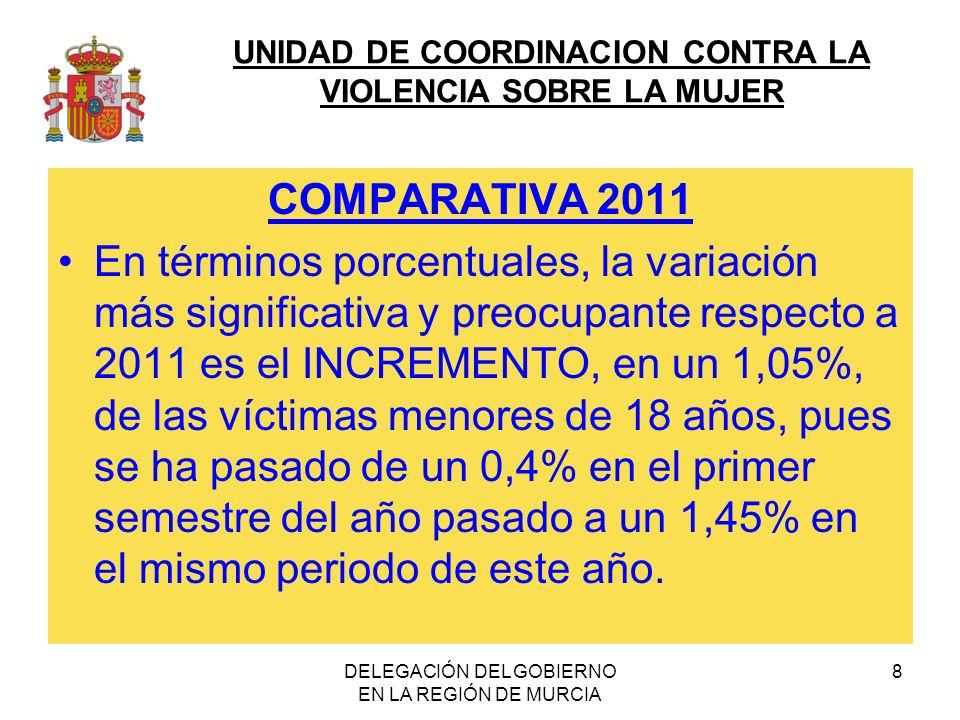 UNIDAD DE COORDINACION CONTRA LA VIOLENCIA SOBRE LA MUJER DELEGACIÓN DEL GOBIERNO EN LA REGIÓN DE MURCIA 8 COMPARATIVA 2011 En términos porcentuales,
