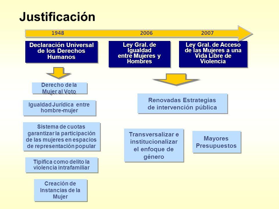 Justificación Declaración Universal de los Derechos Humanos Ley Gral. de Igualdad entre Mujeres y Hombres Ley Gral. de Igualdad entre Mujeres y Hombre