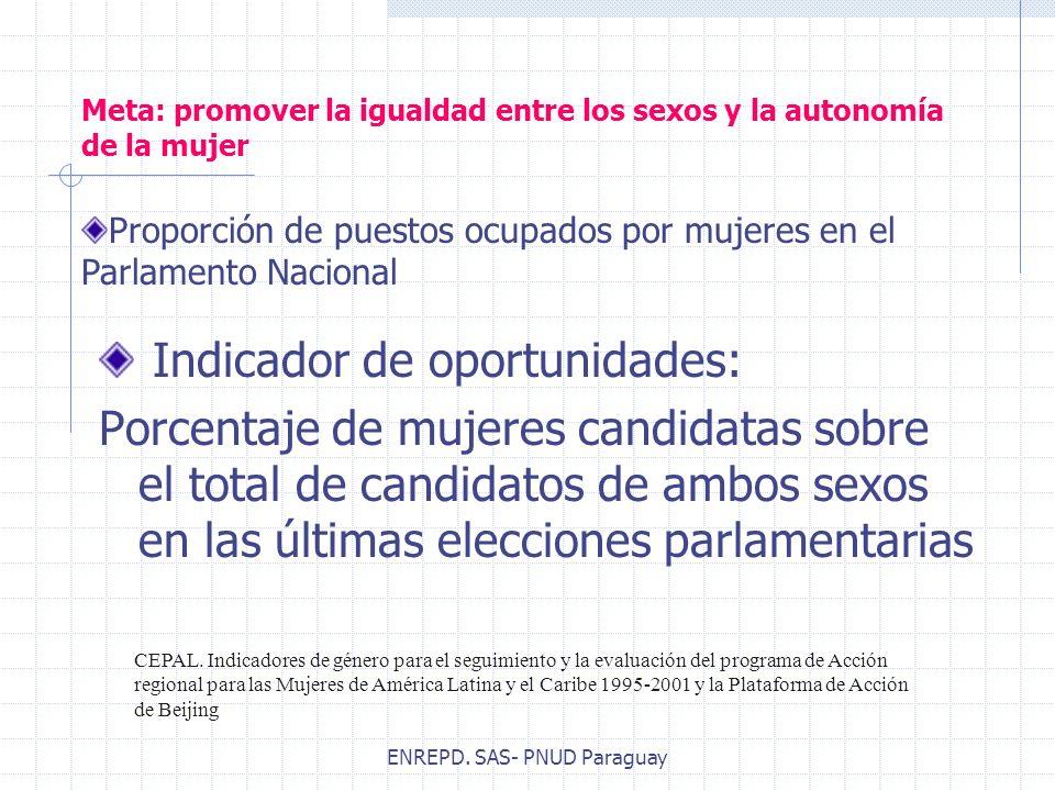 ENREPD. SAS- PNUD Paraguay Meta: promover la igualdad entre los sexos y la autonomía de la mujer Indicador de oportunidades: Porcentaje de mujeres can