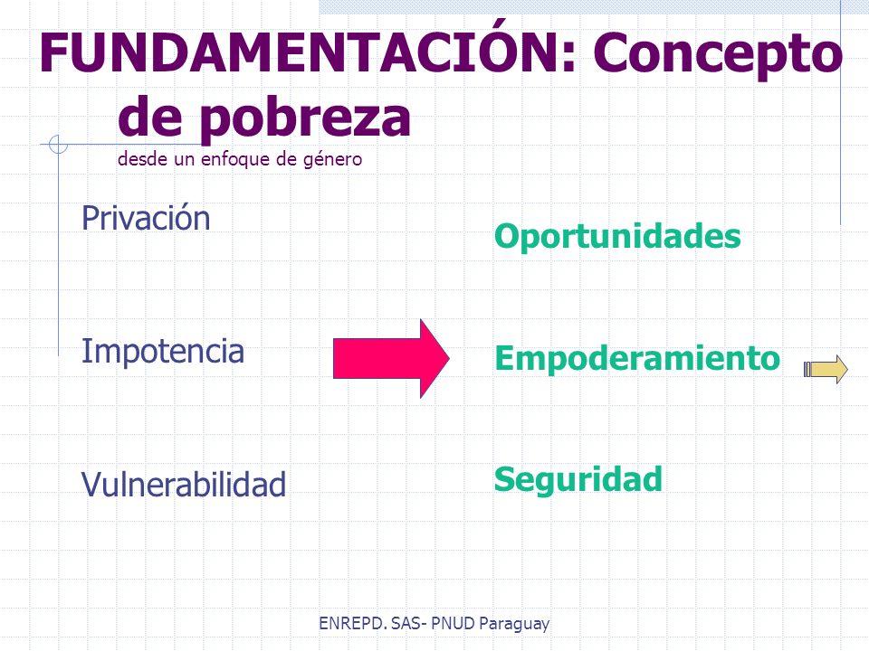 ENREPD. SAS- PNUD Paraguay FUNDAMENTACIÓN: Concepto de pobreza desde un enfoque de género Privación Impotencia Vulnerabilidad Oportunidades Empoderami