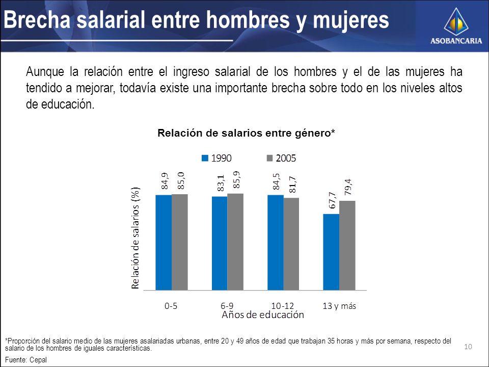 Brecha salarial entre hombres y mujeres Aunque la relación entre el ingreso salarial de los hombres y el de las mujeres ha tendido a mejorar, todavía existe una importante brecha sobre todo en los niveles altos de educación.