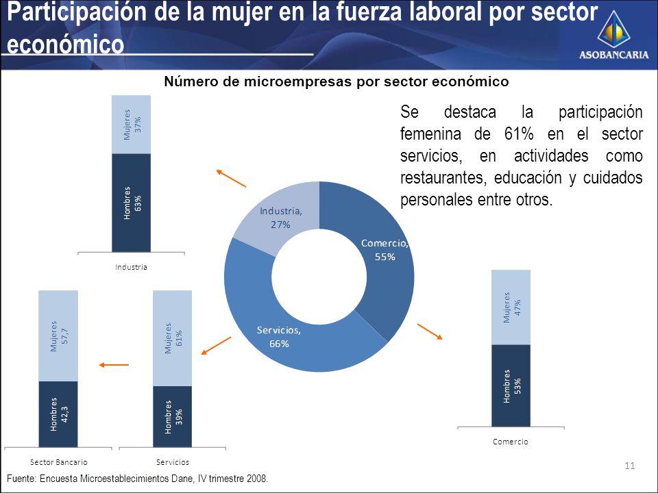 Participación de la mujer en la fuerza laboral por sector económico Se destaca la participación femenina de 61% en el sector servicios, en actividades como restaurantes, educación y cuidados personales entre otros.