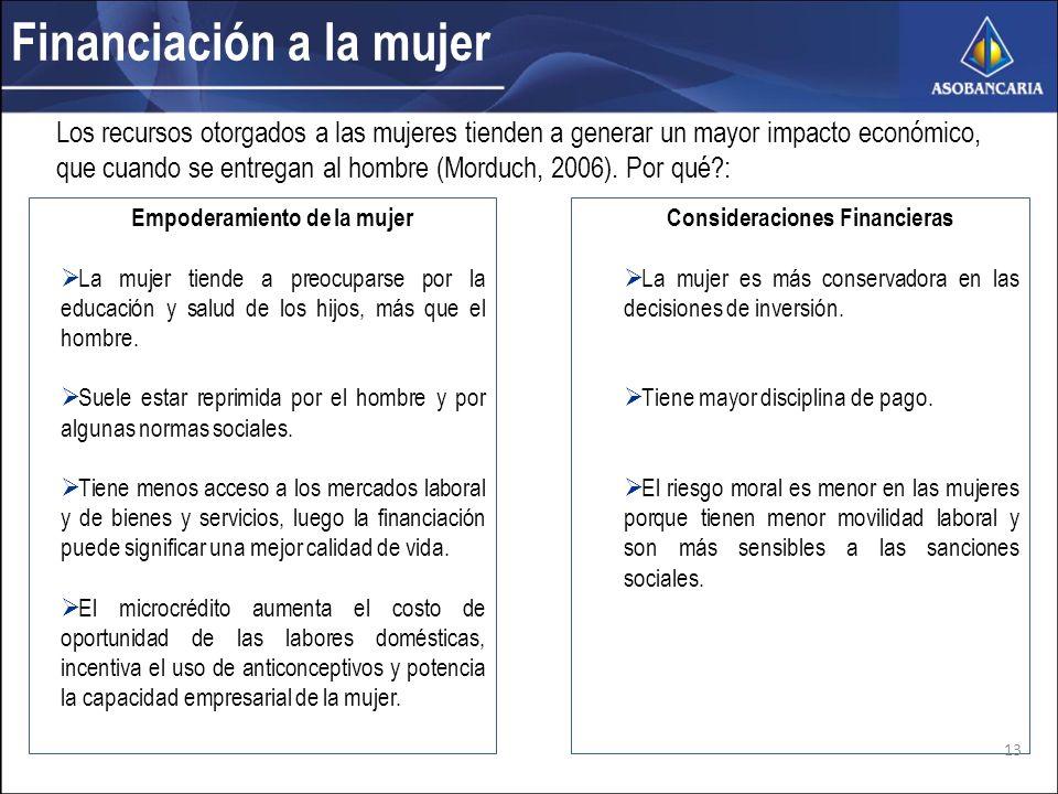 Financiación a la mujer Los recursos otorgados a las mujeres tienden a generar un mayor impacto económico, que cuando se entregan al hombre (Morduch, 2006).