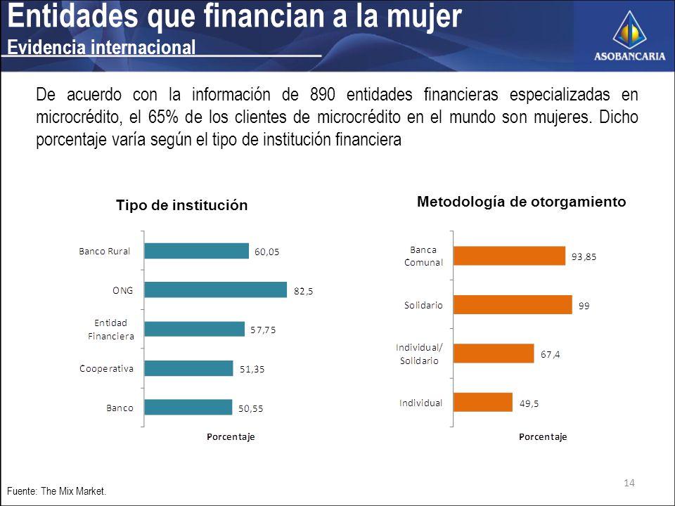 Entidades que financian a la mujer Evidencia internacional Fuente: The Mix Market.