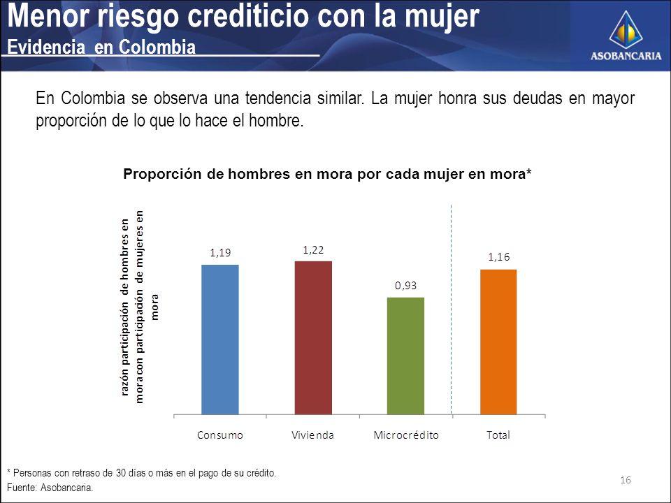 Menor riesgo crediticio con la mujer Evidencia en Colombia En Colombia se observa una tendencia similar.