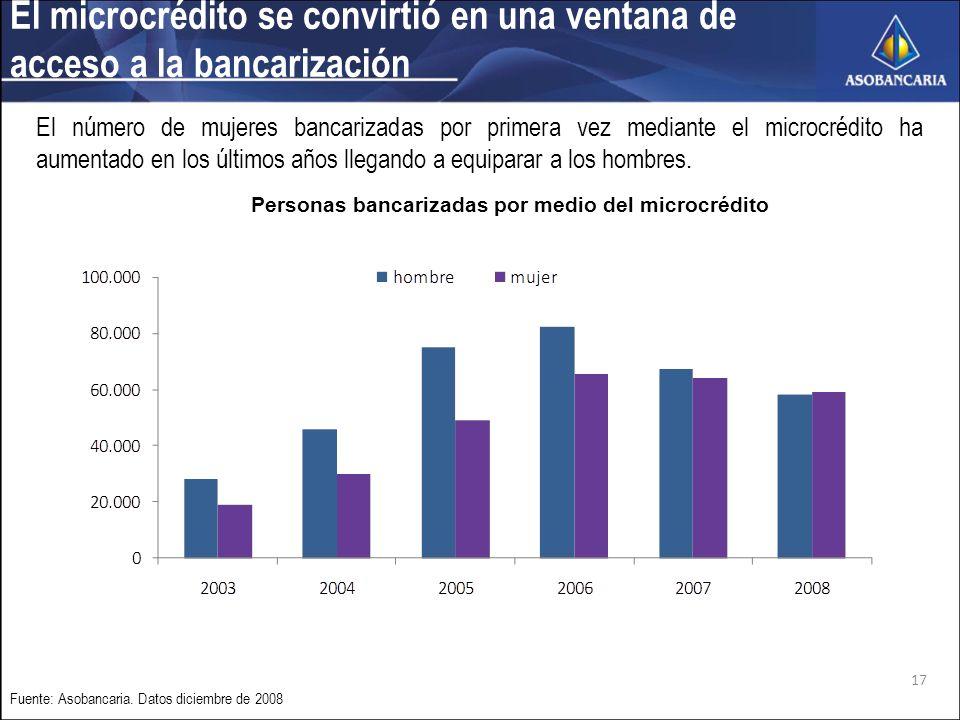 El microcrédito se convirtió en una ventana de acceso a la bancarización Fuente: Asobancaria.