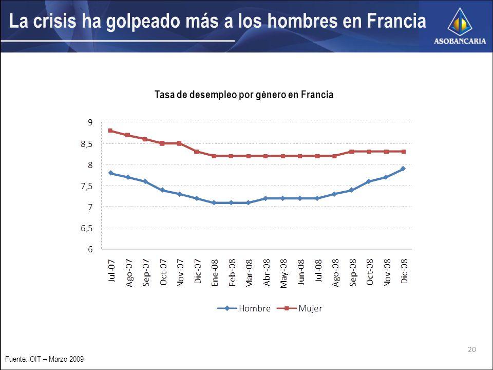 20 Fuente: OIT – Marzo 2009 La crisis ha golpeado más a los hombres en Francia Tasa de desempleo por género en Francia